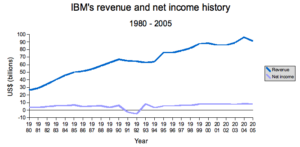 IBM's_revenue_and_net_income